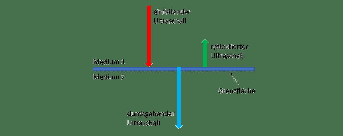 Messverfahren Ultraschallprinzip