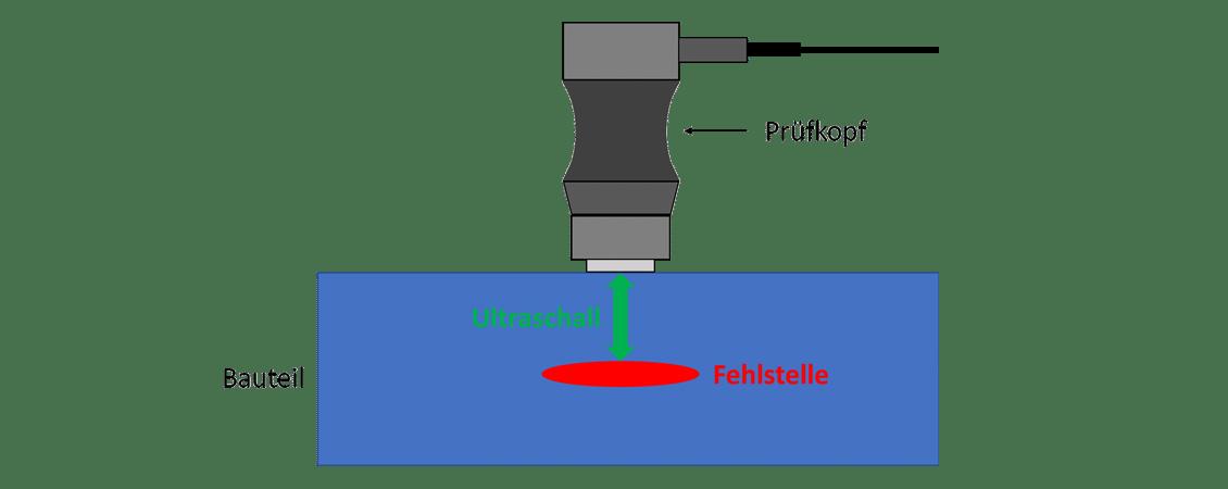 Messverfahren Ultraschallmessung von Fehlstellen- und-Lufteinschlüssen