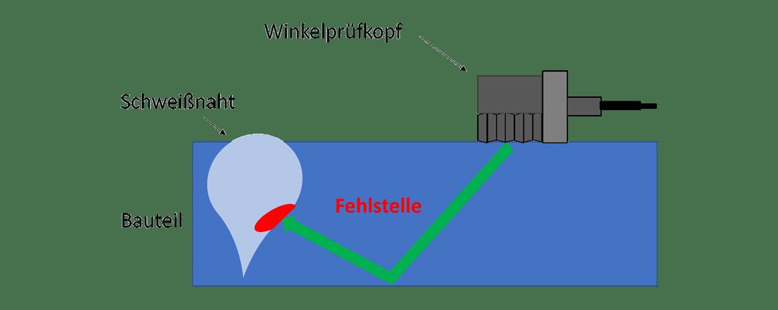 Messverfahren Ultraschallmessung Schweissnaht