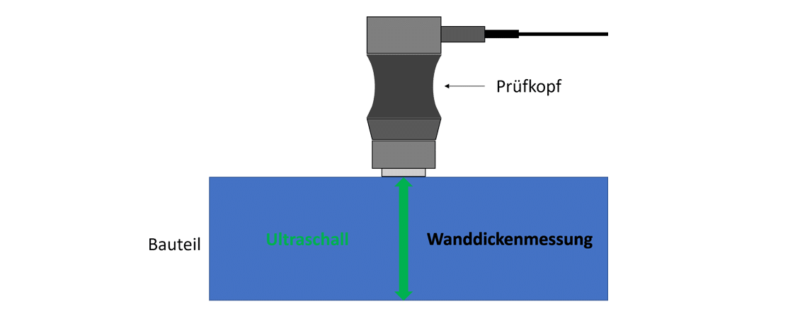 Messverfahren Ultraschallmessung Wanddickenmessung